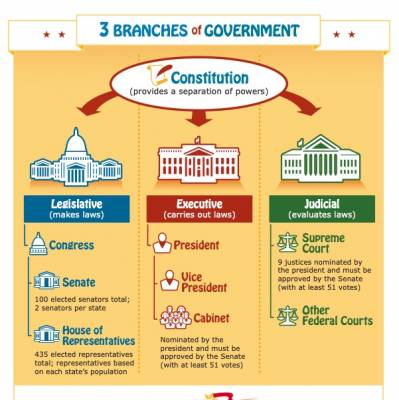 3 Branches of Government Poster